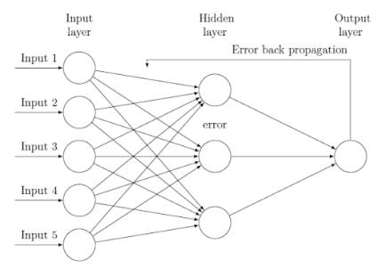 Machine-Learning-Back-Propagation