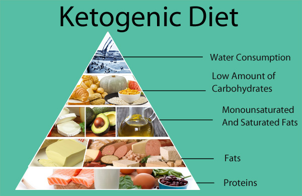 Image result for keto food pyramid