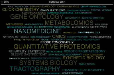 50 buzzwords identified based on Medline abstracts from 2007