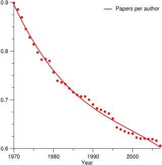 The productivity in terms of papers is decreasing