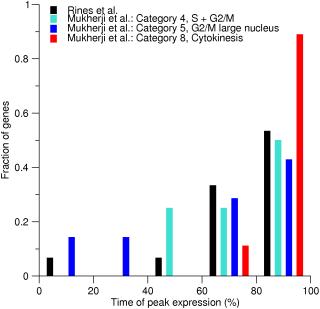 Peak time distributions for human genes identified by Rines et al. and Mukheriji et al.