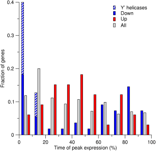Peak-time distribution for genes that are up- or down-regulated in response to increasing growth rate