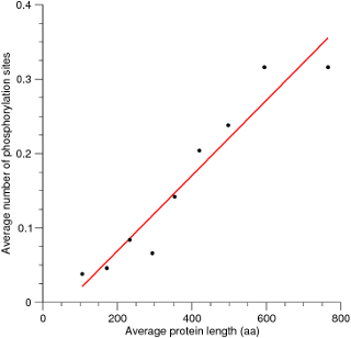 Number of phosphorylation sites vs. protein length for S. pombe