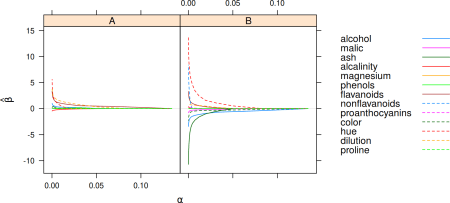 Coefficients from the regularization path for a multinomial model.