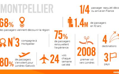EasyJet, compagnie leader en Europe,  célèbre sa 10e année à l'aéroport de Montpellier