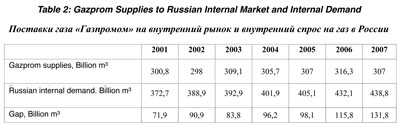 Russia the gas importer