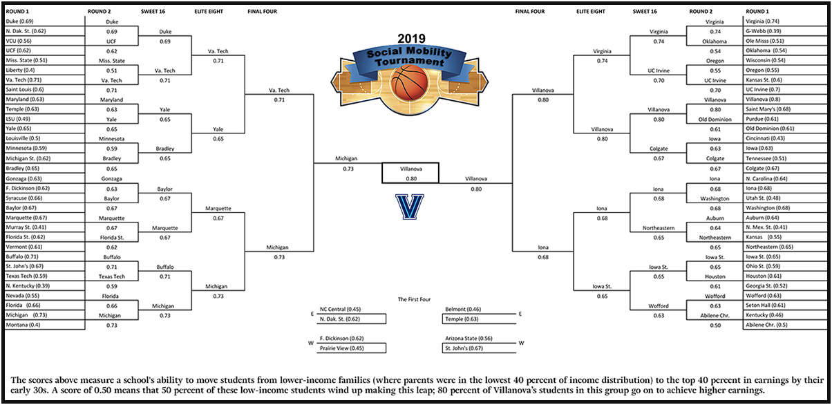 Redrawing NCAA brackets for income mobility: If the 2019
