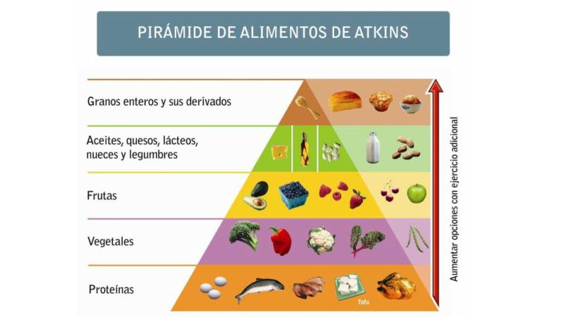 el plan Atkins