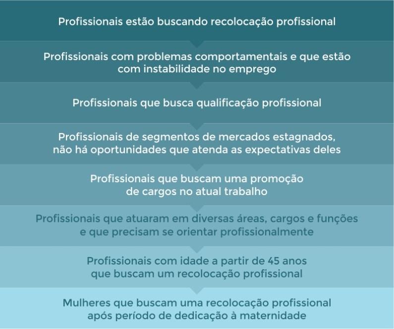 Situações que demandam carreira assistida
