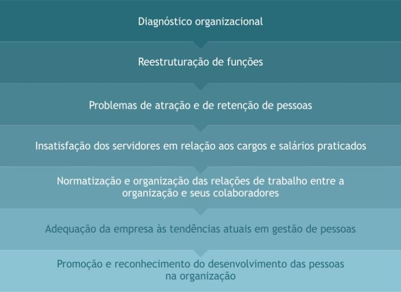 Situações que demandam Plano de Cargos, Salários e Carreira