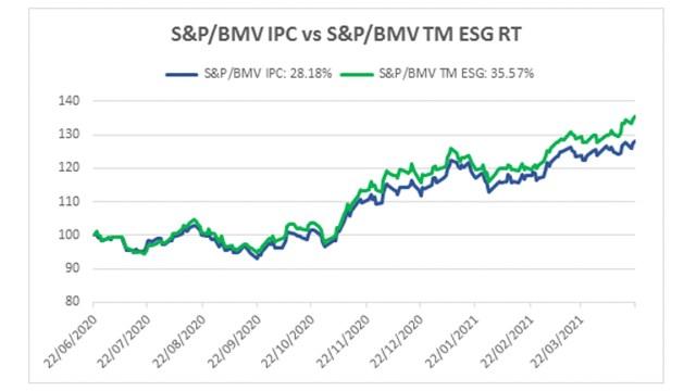 Comportamiento del Índice S&P/BMV IPC vs. BMV Total Mexico ESG (junio 2020 – abril 2021)