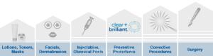 clear + brilliant care continuum