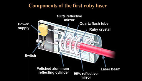 energy level diagram for aluminum 94 ford bronco wiring laserfest | the first ruby laser