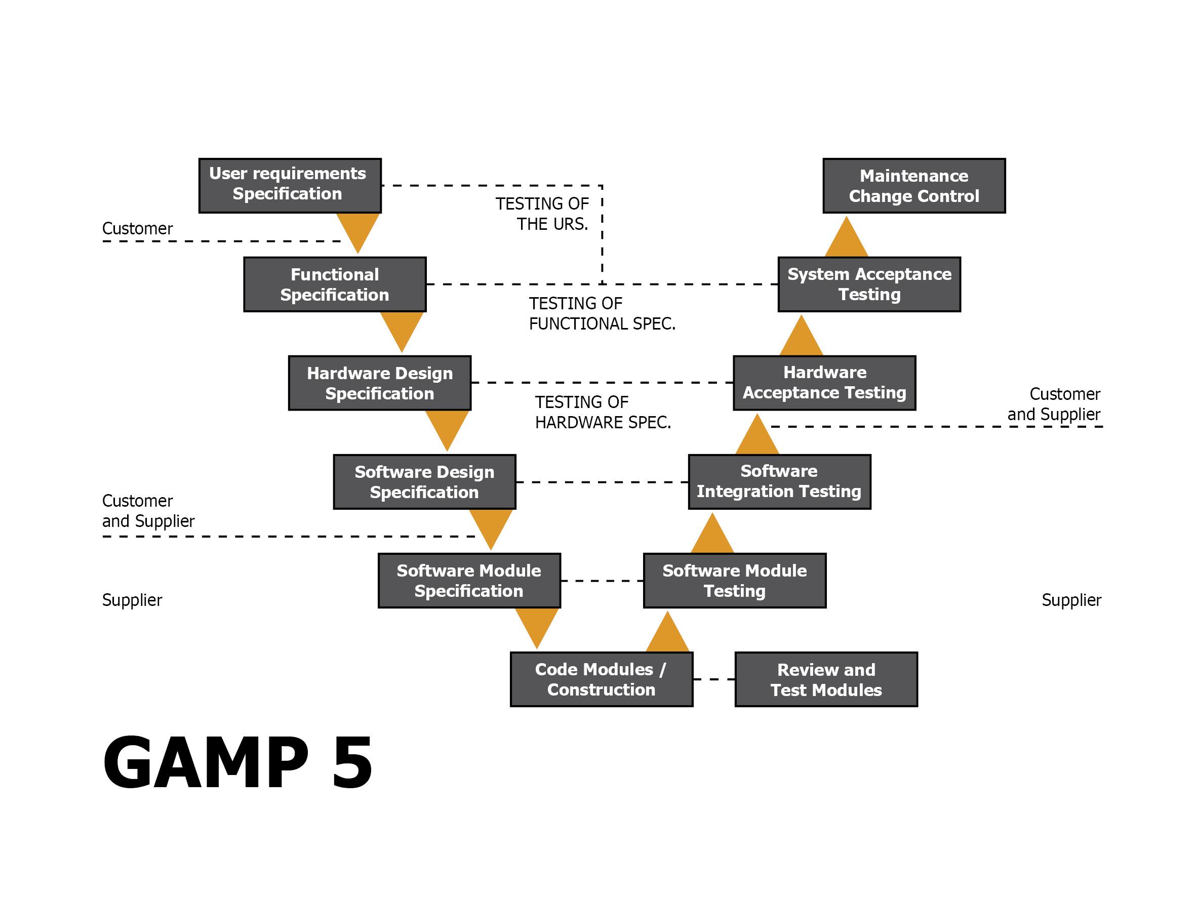 model in software testing v diagram wiring for large 7 pin trailer plug gamp 5 lasertec ie