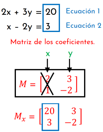 construcción de la matriz X