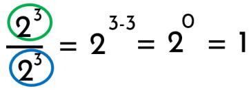 demostración de la potencia de exponente cero