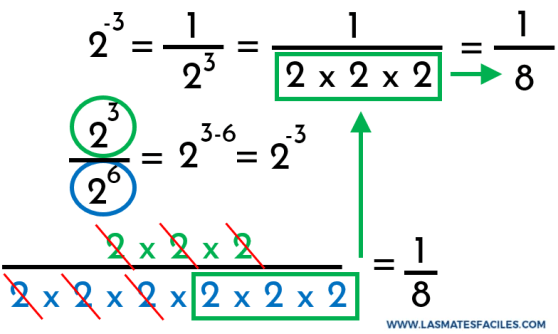 demostración de la potencia de exponente negativo