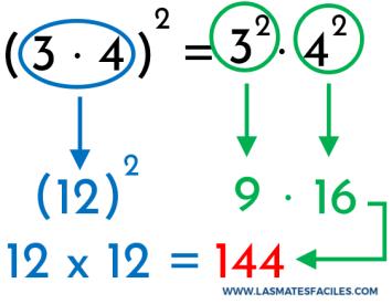 demostración de la propiedad distributiva de la multiplicación aplicada a la potenciación
