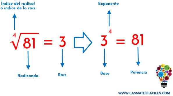 relación entre radicación y la potenciación con el segundo ejemplo