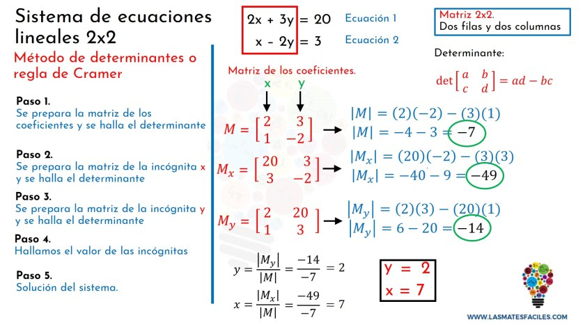 Sistema De Ecuaciones 2x2 Regla De Cramer Método De Las Determinantes Mates Fáciles
