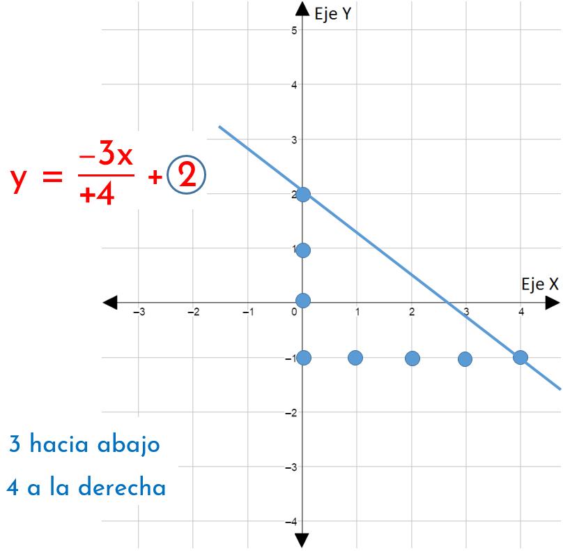 segundo ejemplo de cómo graficar funciones lineales