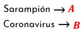 declaración de sucesos para el coronavirus y el sarampión