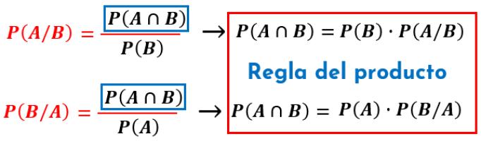 regla del producto de probabilidad condicional