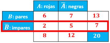 explicación de la fila del suceso B negado en la tabla de contingencia
