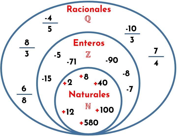 ¿A qué conjunto numérico pertenecen las fracciones? A los Racionales.