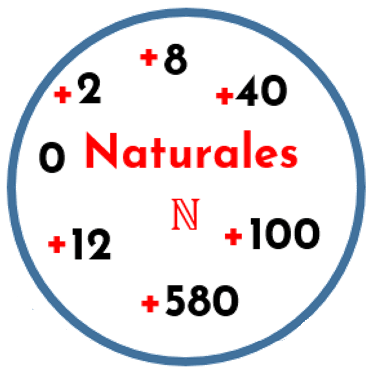 Conjuntos numéricos. conjunto de los números naturales