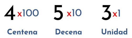 unidad decena centena sistema base 10 - sistema decimal
