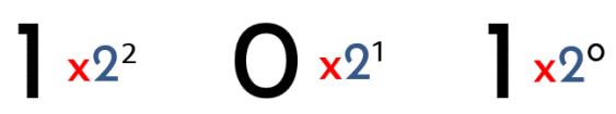 sistemas numéricos - sistema de base 2 binario