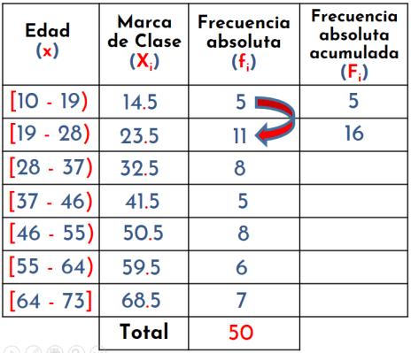 calculando la frecuencia absoluta acumulada