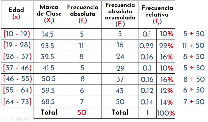 distribución de frecuencias para datos agrupados. frecuencia relativa