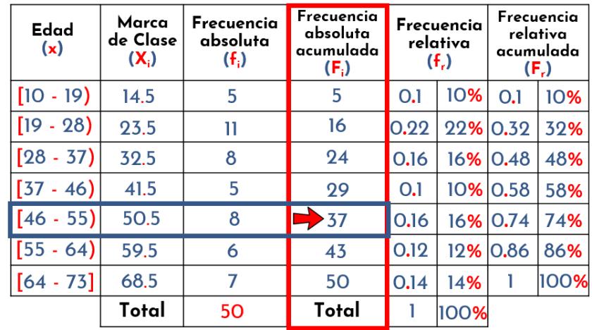 identificar intervalo del percentil
