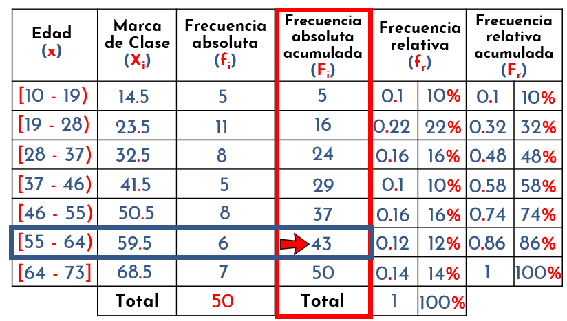 identificar intervalo del cuartil