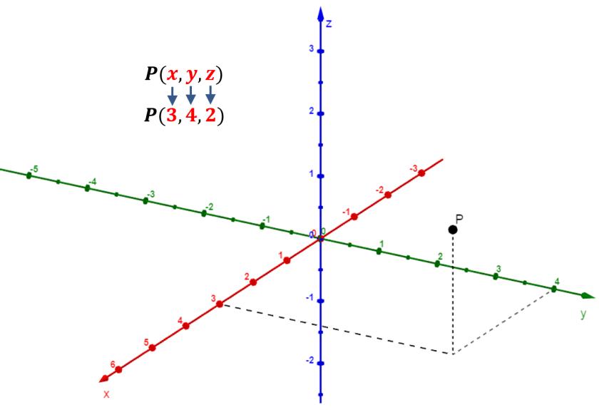 ejemplo de punto 3D en ejes cartesianos