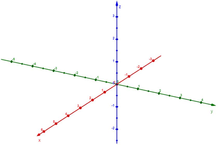 Ejes cartesianos en 3D Ejes ortogonales