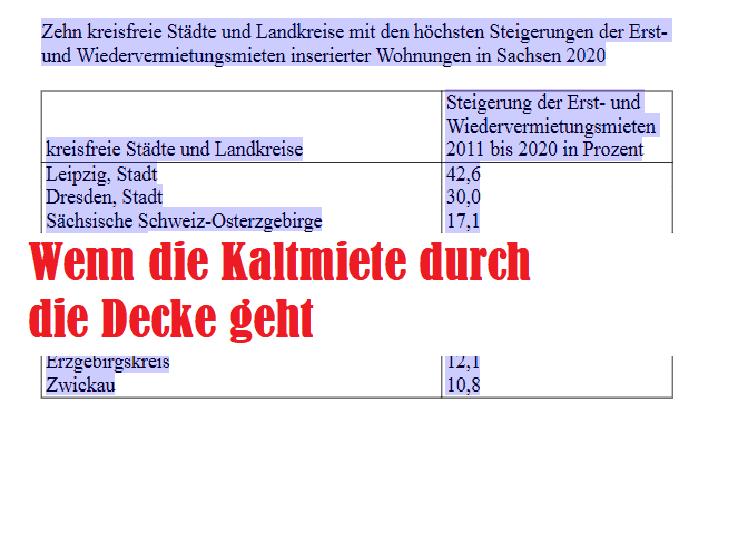 Mieten in Dresden zwischen 2011-2020 um ein drittel gestiegen