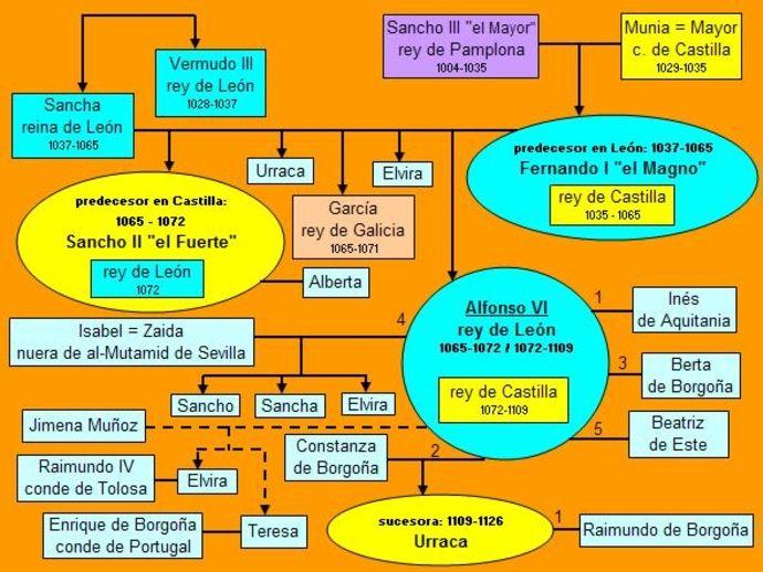 Dinastía de Alfonso VI