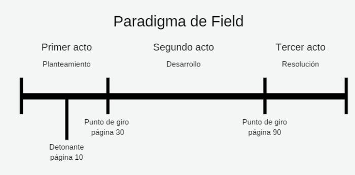 estructura del guion