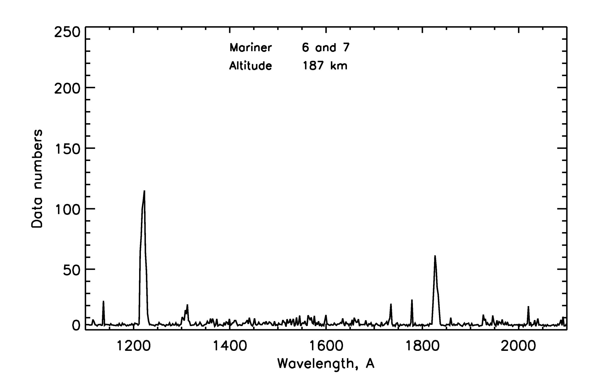 hight resolution of first observations of atomic hydrogen