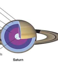 jovial planet interiors [ 1667 x 505 Pixel ]