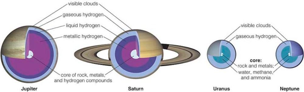medium resolution of jovial planet interiors