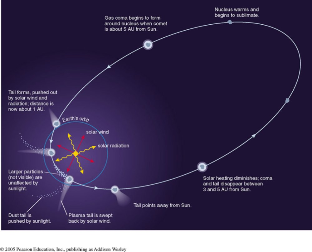 medium resolution of the outer planets comets diagram of a comet and label its parts diagram of a comet s