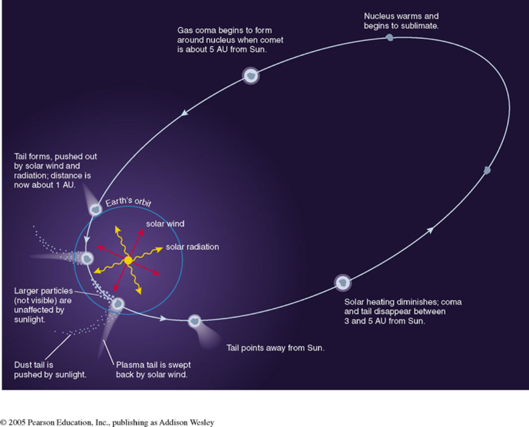 hight resolution of the outer planets comets diagram of a comet and label its parts diagram of a comet s