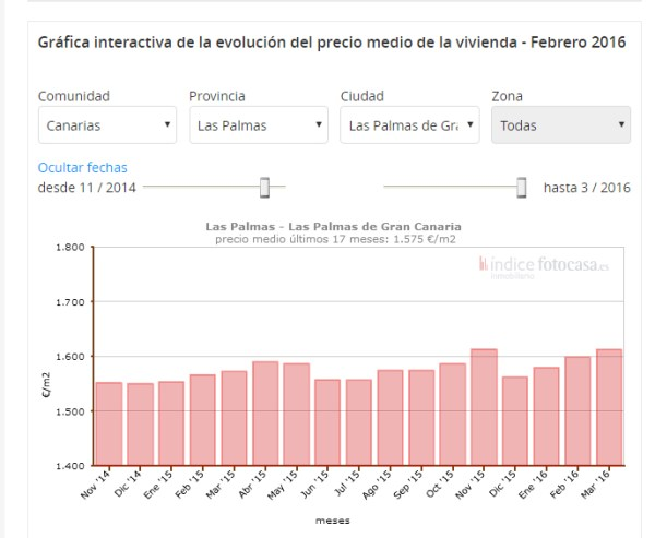 Las Palmas property price chart from Fotocasa
