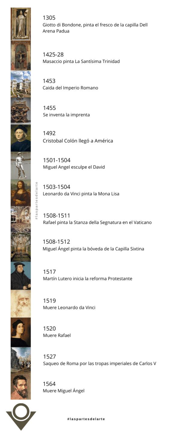 Línea de tiempo en la pintura del Renacimiento