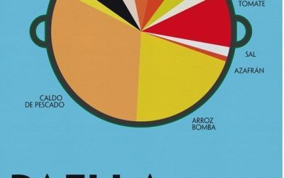 Infografía – Paella