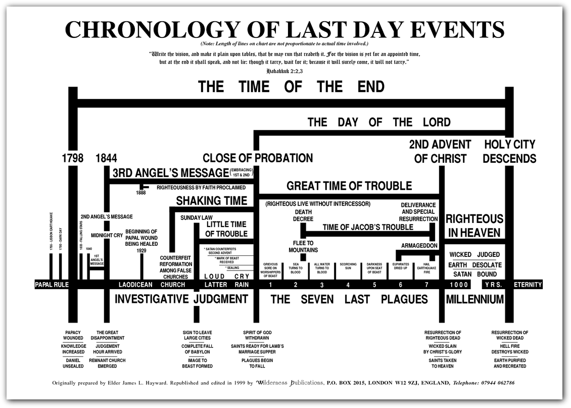 Last Day Events Chart